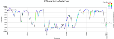 The profile of the third stage of the Tour Poitou-Charentes 2012