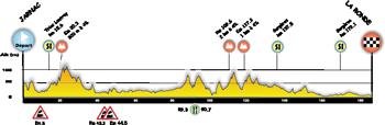 Le profil de la première étape du Tour Poitou-Charentes 2014