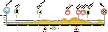 Le profil de la deuxième étape du Tour Poitou-Charentes 2014