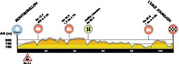 Le profil de la troisième étape du Tour Poitou-Charentes 2014