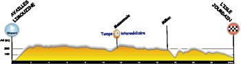 Le profil de la quatrième étape du Tour Poitou-Charentes 2014