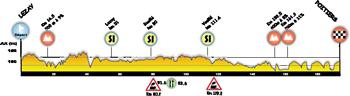 Le profil de la cinquième étape du Tour Poitou-Charentes 2014