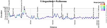 Le profil de la première étape du Tour Poitou-Charentes 2016