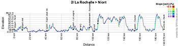 Le profil de la deuxième étape du Tour Poitou-Charentes 2016