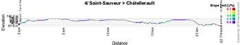 Le profil de la quatrième étape du Tour Poitou-Charentes 2016
