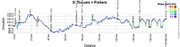 Le profil de la cinquième étape du Tour Poitou-Charentes 2016