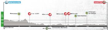 Le profil de la première étape du Tour du Poitou-Charentes 2017