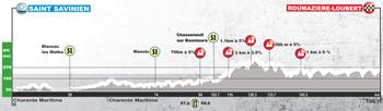 Le profil de la deuxième étape du Tour du Poitou-Charentes 2017