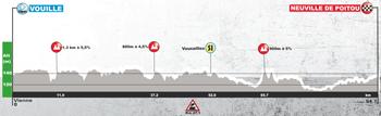 Le profil de la troisième étape du Tour du Poitou-Charentes 2017