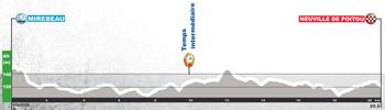 Le profil de la quatrième étape du Tour du Poitou-Charentes 2017