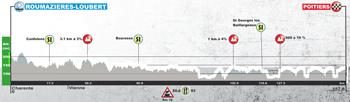 Le profil de la cinquième étape du Tour du Poitou-Charentes 2017