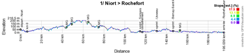 The profile of the first stage of the Tour Poitou-Charentes en Nouvelle-Aquitaine 2019