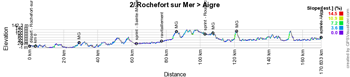 The profile of the second stage of the Tour Poitou-Charentes en Nouvelle-Aquitaine 2019