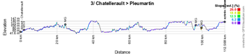 The profile of the third stage of the Tour Poitou-Charentes en Nouvelle-Aquitaine 2019