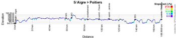 The profile of the fifth stage of the Tour Poitou-Charentes en Nouvelle-Aquitaine 2019