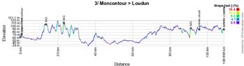 Le profil de la troisième étape du Tour Poitou-Charentes en Nouvelle-Aquitaine 2021