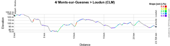 Le profil de la quatrième étape du Tour Poitou-Charentes en Nouvelle-Aquitaine 2021