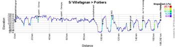 Le profil de la cinquième étape du Tour Poitou-Charentes en Nouvelle-Aquitaine 2021