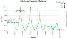 Le profil de la deuxième étape du Tour Med 2012