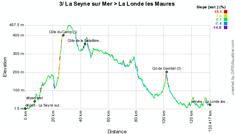 Le profil de la troisième étape du Tour Med 2012