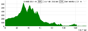 The profile of the first stage of the Tour Med 2013