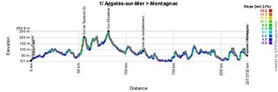 Het profiel van de eerste etappe van de Tour Med 2014