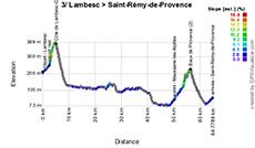 Het profiel van de derde etappe van de Tour Med 2014