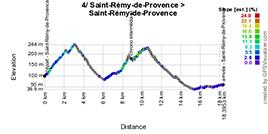 Het profiel van de vierde etappe van de Tour Med 2014