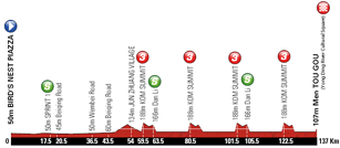The stage profile of the second stage of the Tour of Beijing 2011