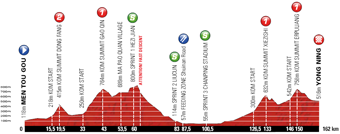 The stage profile of the third stage of the Tour of Beijing 2011