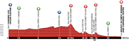 The stage profile of the fourth stage of the Tour of Beijing 2011