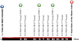 The stage profile of the fifth stage of the Tour of Beijing 2011