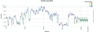 Het profiel van de Tro Bro Léon 2012