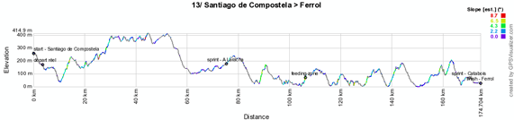 The profile of the thirteenth stage of the Vuelta a España 2012