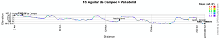 The profile of the eighteenth stage of the Vuelta a España 2012