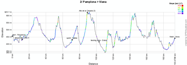 The profile of the second stage of the Vuelta a España 2012
