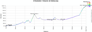 The profile of the fourth stage of the Vuelta a Espa&ntildea 2012