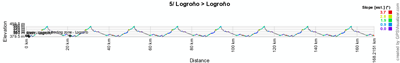 The profile of the fifth stage of the Vuelta a España 2012