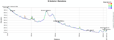 The profile of the nineth stage of the Vuelta a España 2012