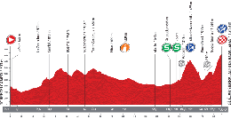 The profile of the tenth stage of the Tour of Spain 2013