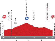 The profile of the eleventh stage of the Tour of Spain 2013