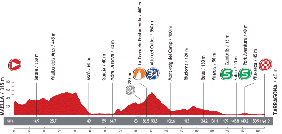 The profile of the twelfth stage of the Tour of Spain 2013