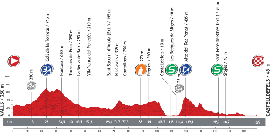 The profile of the thirteenth stage of the Tour of Spain 2013