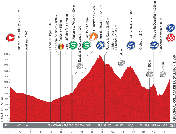 The profile of the fourteenth stage of the Tour of Spain 2013