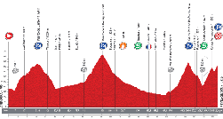 The profile of the fifteenth stage of the Tour of Spain 2013