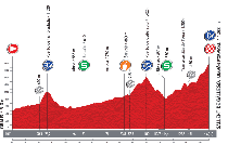 The profile of the sixteenth stage of the Tour of Spain 2013