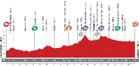 The profile of the seventeenth stage of the Tour of Spain 2013