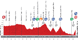 The profile of the eighteenth stage of the Tour of Spain 2013