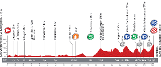 The profile of the nineteenth stage of the Tour of Spain 2013