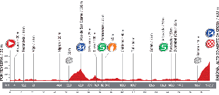 The profile of the second stage of the Tour of Spain 2013